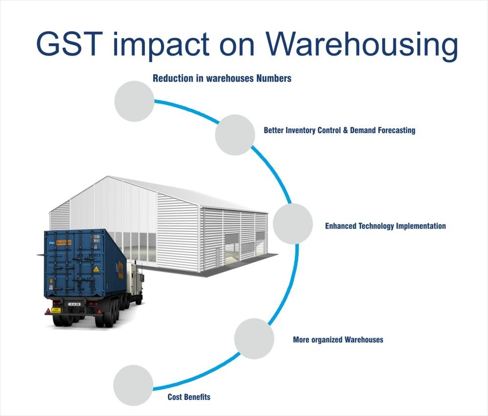GST image